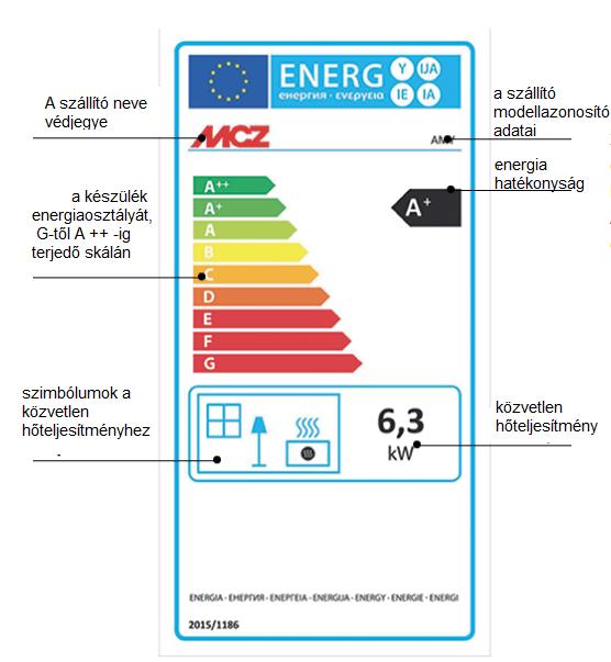 kandalló energiacímke jelentése